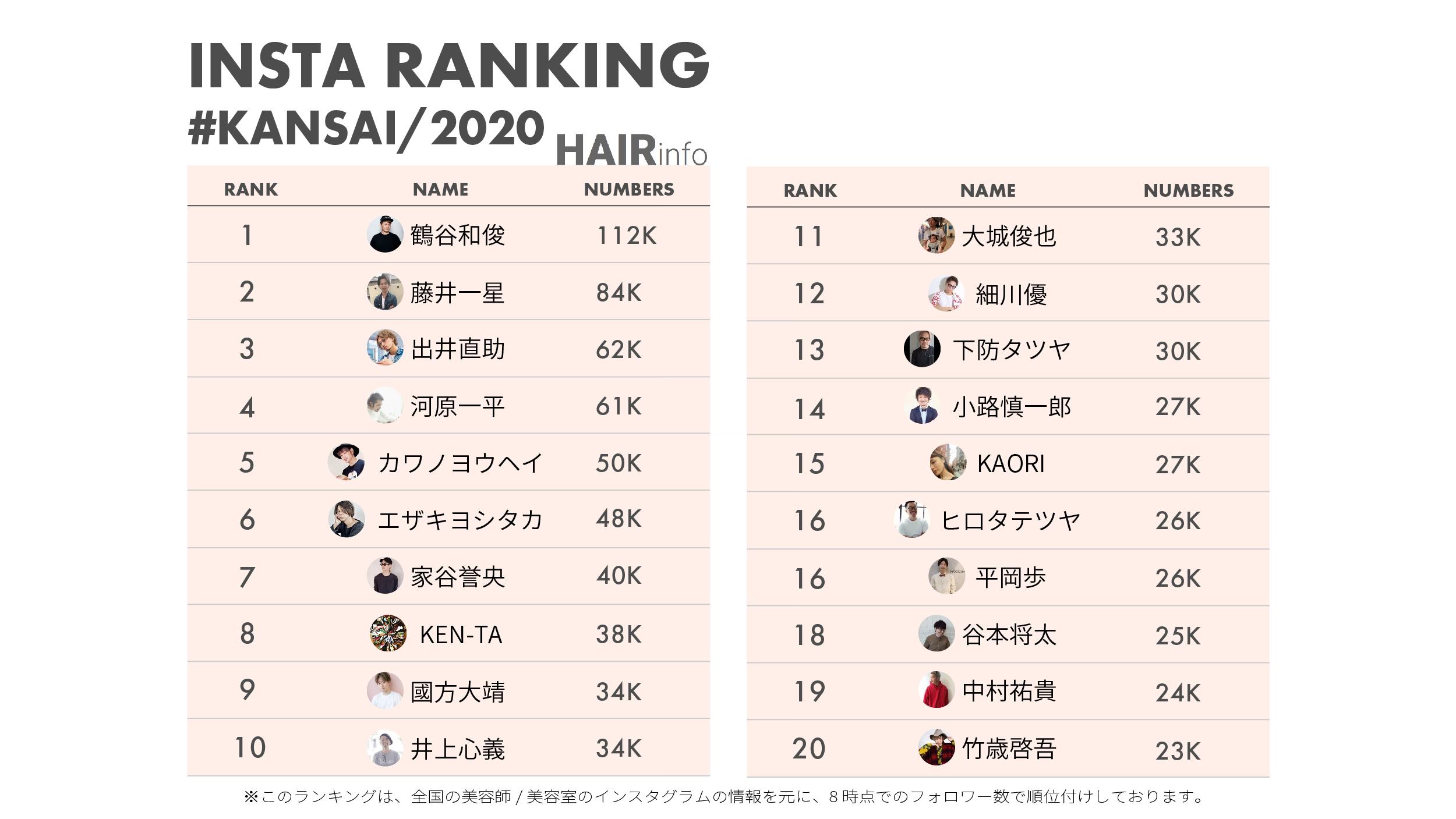 【関西】総合フォロワーランキング|2020年夏